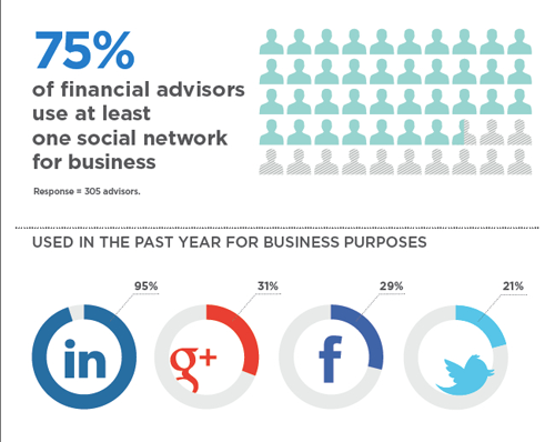 2 Simple Ways Financial Advisors Can Optimize Their LinkedIn Profile